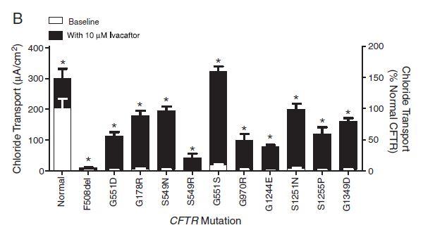 CFTR Gating Mutations Kalydeco