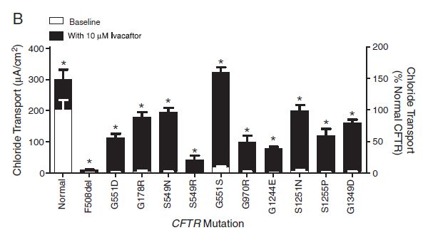 CFTR Gating Mutations Kalydeco