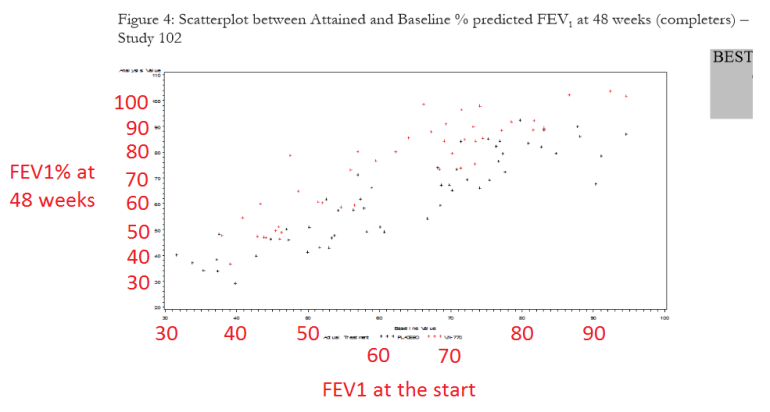 Individual FEV1 Change G551D Kalydeco