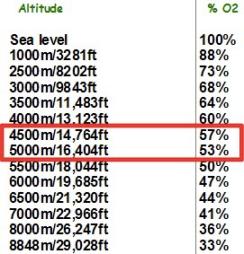 Altitude Oxygen Levels